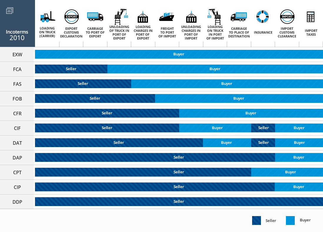 incoterms 2010 The incoterms® 2010 have come into effect on 1st january 2011 this revision,  the first since  two new incoterms® rules – dat and dap – have replaced.